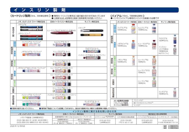 種類 インスリン 注射 インスリン注射の役割と種類、名前や効果時間と数値の意味など解説